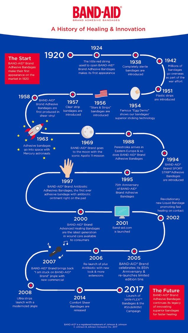 BAND-AID® history timeline
